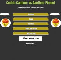 Cedric Cambon vs Gauthier Pinaud h2h player stats