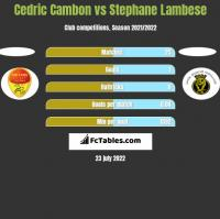Cedric Cambon vs Stephane Lambese h2h player stats