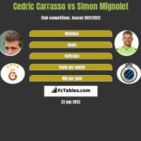 Cedric Carrasso vs Simon Mignolet h2h player stats