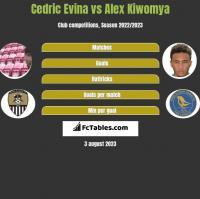 Cedric Evina vs Alex Kiwomya h2h player stats