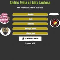 Cedric Evina vs Alex Lawless h2h player stats