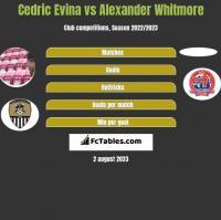 Cedric Evina vs Alexander Whitmore h2h player stats