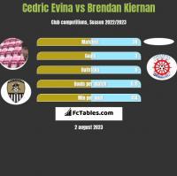 Cedric Evina vs Brendan Kiernan h2h player stats
