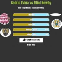 Cedric Evina vs Elliot Newby h2h player stats