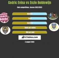 Cedric Evina vs Enzio Boldewijn h2h player stats