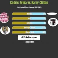 Cedric Evina vs Harry Clifton h2h player stats