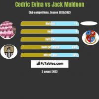Cedric Evina vs Jack Muldoon h2h player stats