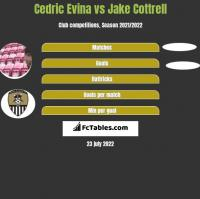 Cedric Evina vs Jake Cottrell h2h player stats
