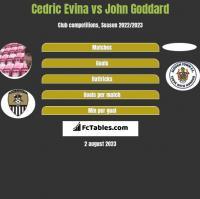Cedric Evina vs John Goddard h2h player stats