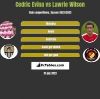 Cedric Evina vs Lawrie Wilson h2h player stats
