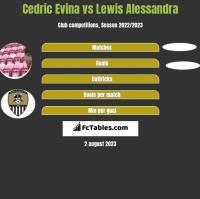 Cedric Evina vs Lewis Alessandra h2h player stats