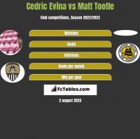 Cedric Evina vs Matt Tootle h2h player stats