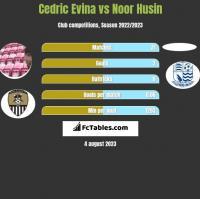 Cedric Evina vs Noor Husin h2h player stats