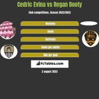Cedric Evina vs Regan Booty h2h player stats