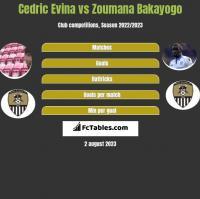 Cedric Evina vs Zoumana Bakayogo h2h player stats