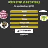 Cedric Evina vs Alex Bradley h2h player stats