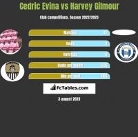 Cedric Evina vs Harvey Gilmour h2h player stats