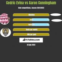 Cedric Evina vs Aaron Cunningham h2h player stats