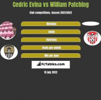 Cedric Evina vs William Patching h2h player stats