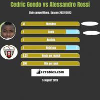 Cedric Gondo vs Alessandro Rossi h2h player stats