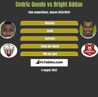 Cedric Gondo vs Bright Addae h2h player stats