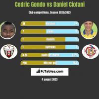 Cedric Gondo vs Daniel Ciofani h2h player stats