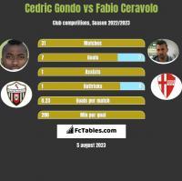 Cedric Gondo vs Fabio Ceravolo h2h player stats