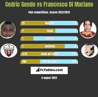 Cedric Gondo vs Francesco Di Mariano h2h player stats