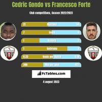 Cedric Gondo vs Francesco Forte h2h player stats