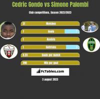 Cedric Gondo vs Simone Palombi h2h player stats