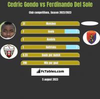 Cedric Gondo vs Ferdinando Del Sole h2h player stats