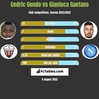 Cedric Gondo vs Gianluca Gaetano h2h player stats