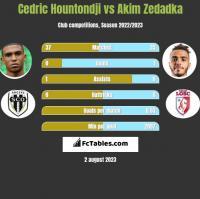 Cedric Hountondji vs Akim Zedadka h2h player stats