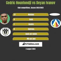 Cedric Hountondji vs Deyan Ivanov h2h player stats