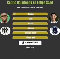 Cedric Hountondji vs Felipe Saad h2h player stats