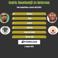 Cedric Hountondji vs Geferson h2h player stats