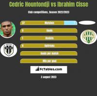 Cedric Hountondji vs Ibrahim Cisse h2h player stats