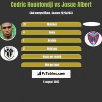 Cedric Hountondji vs Josue Albert h2h player stats