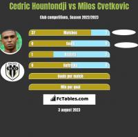 Cedric Hountondji vs Milos Cvetkovic h2h player stats