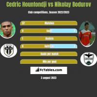 Cedric Hountondji vs Nikolay Bodurov h2h player stats
