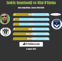 Cedric Hountondji vs Vital N'Simba h2h player stats