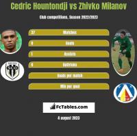 Cedric Hountondji vs Zhivko Milanov h2h player stats