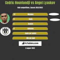 Cedric Hountondji vs Angel Lyaskov h2h player stats