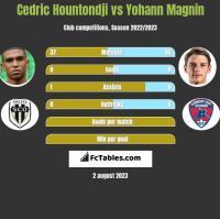 Cedric Hountondji vs Yohann Magnin h2h player stats