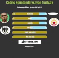 Cedric Hountondji vs Ivan Turitsov h2h player stats