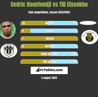 Cedric Hountondji vs Till Cissokho h2h player stats