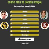 Cedric Itten vs Domen Crnigoj h2h player stats