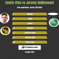 Cedric Itten vs Jeremy Guillemenot h2h player stats