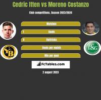 Cedric Itten vs Moreno Costanzo h2h player stats