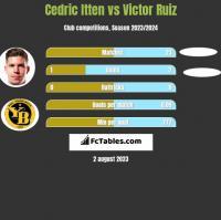 Cedric Itten vs Victor Ruiz h2h player stats